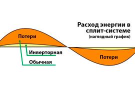 Инверторные сплит-системы, что это такое?